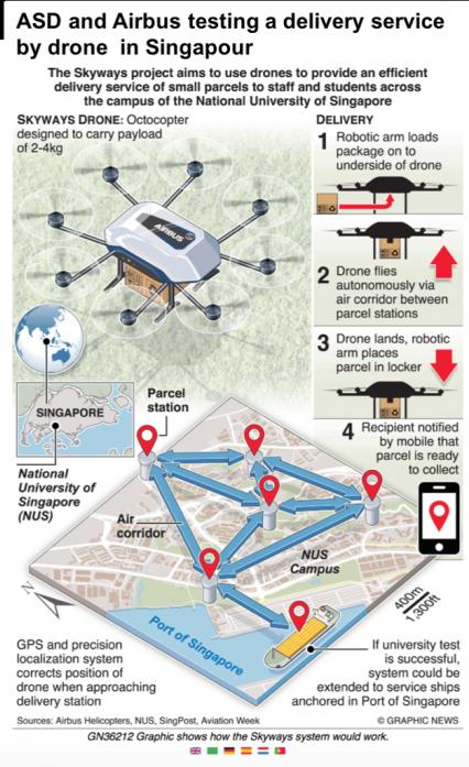 ASD collabore avec Airbus Helicopters sur le projet Skyways de Singapour
